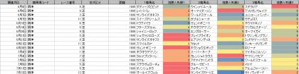 人気傾向_阪神_芝_1600m_20200606~20200712