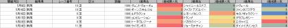 人気傾向_新潟_芝_1000m_20200101~20200719