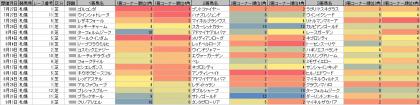 脚質傾向_札幌_芝_1800m_20190101~20191231