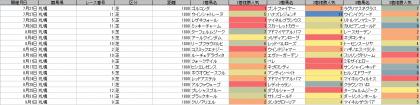 人気傾向_札幌_芝_1800m_20190101~20191231