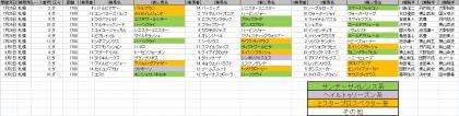 馬場傾向_札幌_ダート_1700m_20200101~20200802