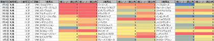 脚質傾向_札幌_ダート_1700m_20200101~20200802