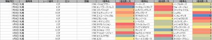 人気傾向_札幌_ダート_1700m_20200101~20200802