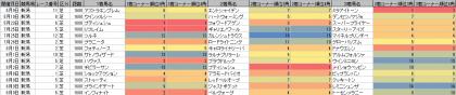 脚質傾向_新潟_芝_1600m_20200101~20200809