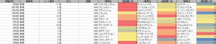 人気傾向_新潟_芝_1600m_20200101~20200809