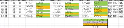 馬場傾向_札幌_芝_2000m_20200101~20200816