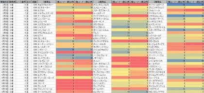 脚質傾向_小倉_芝_1200m_20200201~20200816