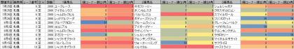 脚質傾向_札幌_芝_2000m_20200101~20200816