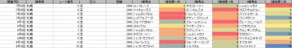 人気傾向_札幌_芝_2000m_20200101~20200816