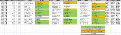 馬場傾向_札幌_芝_1200m_20200101~20200823