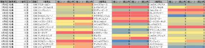 脚質傾向_札幌_芝_1200m_20200101~20200823