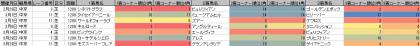 脚質傾向_中京_芝_1200m_20200101~20200906