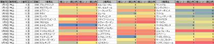 脚質傾向_中山_芝_2200m_20200101~20200913