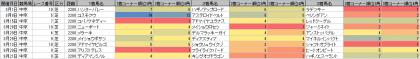 脚質傾向_中京_芝_2200m_20200101~20200921