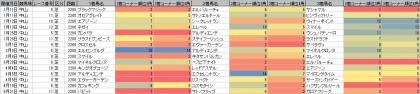 脚質傾向_中山_芝_2200m_20200101~20200921