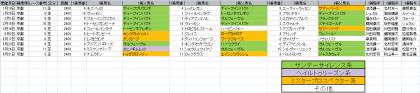 馬場傾向_京都_芝_2400m_20200101~20201004