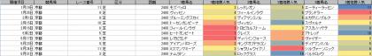 人気傾向_京都_芝_2400m_20200101~20201004