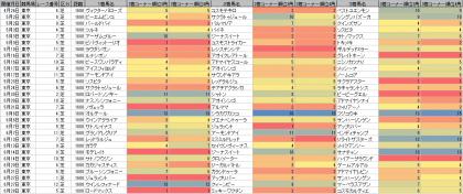脚質傾向_東京_芝_1600m_20200425~20201004