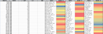 人気傾向_京都_芝_2000m_20200101~20201011