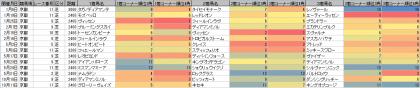 脚質傾向_京都_芝_2400m以上_20190101~20201018