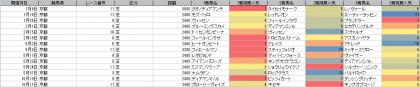 人気傾向_京都_芝_2400m以上_20190101~20201018