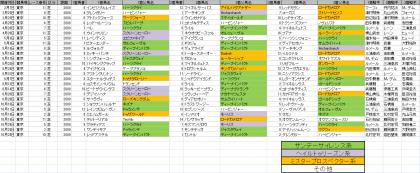 馬場傾向_東京_芝_2000m_20200101~20201025