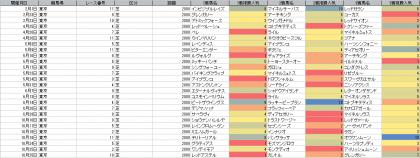 人気傾向_東京_芝_2000m_20200101~20201025