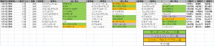 馬場傾向_阪神_芝_2200m_20200320~20201108