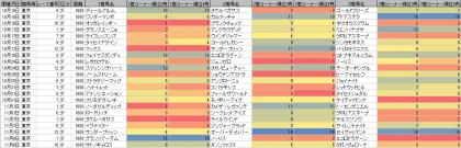 脚質傾向_東京_ダート_1600m_20201010~20201108