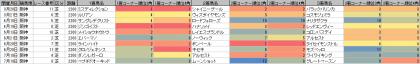 脚質傾向_阪神_芝_2200m_20200320~20201108