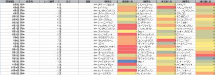 人気傾向_阪神_芝_1600m_20200606~20201115