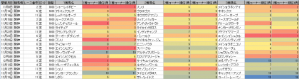 脚質傾向_阪神_芝_1600m_20201108~20201213