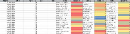 人気傾向_阪神_芝_1600m_20201108~20201213