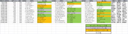 馬場傾向_中京_芝_2200m_20200101~20201231