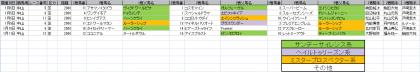 馬場傾向_中山_芝_2000m_20210101~20210111