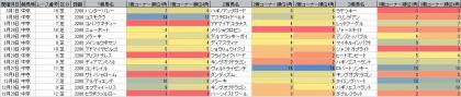 脚質傾向_中京_芝_2200m_20200101~20201231