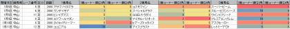 脚質傾向_中山_芝_2000m_20210101~20210111