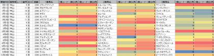 脚質傾向_中山_芝_2200m_20200101~20201231