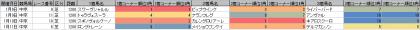 脚質傾向_中京_芝_1200m_20210101~20210124