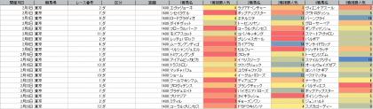 人気傾向_東京_ダート_1400m_20200101~20200223
