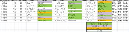 馬場傾向_中京_芝_2000m_20210101~20210131