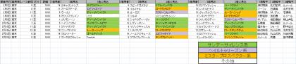馬場傾向_東京_芝_1600m_20200101~20200223