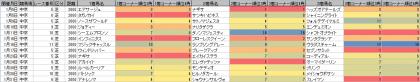 脚質傾向_中京_芝_2000m_20210101~20210131