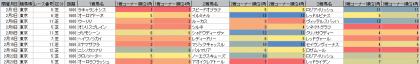 脚質傾向_東京_芝_1600m_20200101~20200223