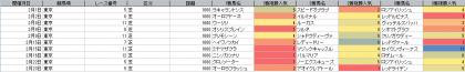 人気傾向_東京_芝_1600m_20200101~20200223
