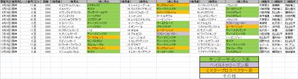馬場傾向_阪神_芝_2200m_20200101~20201231