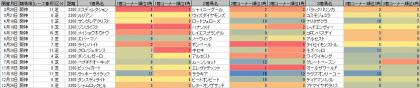 脚質傾向_阪神_芝_2200m_20200101~20201231