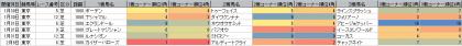 脚質傾向_東京_芝_1800m_202101~20210207