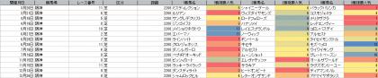 人気傾向_阪神_芝_2200m_20200101~20201231