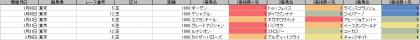 人気傾向_東京_芝_1800m_202101~20210207